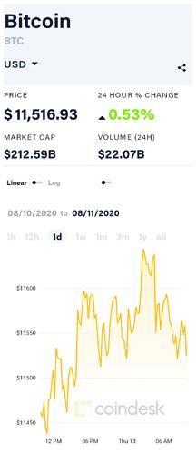 coindesk-BTC-chart-2020-08-13