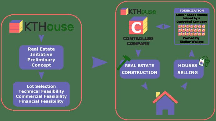 kthouse-tokenization-system